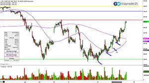 Spdr S P 500 Etf Trust Spy Stock Chart Technical Analysis For 01 22 15