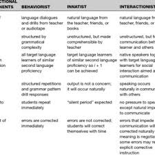 2 Instructional Implications Of Second Language