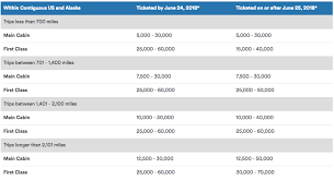 Alaska Mileage Chart Alaska Airlines Makes Changes To Award Chart Adds