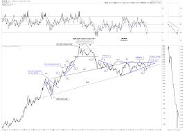 Some Long Term Gold And Currency Charts Gold Eagle