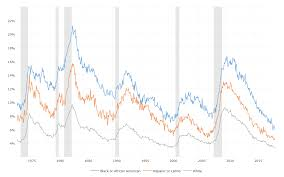 Unemployment Rate By Race Macrotrends