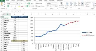 forecast model in excel how forecast in excel sales chart perfect besides monoday info