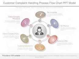 Customer Complaint Handling Process Flow Chart Ppt Model