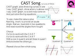 Cast Chart Maths Cast Diagram Explained Akasharyans Com