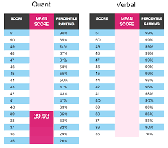 Gmat Percentiles And Why They Dont Really Matter
