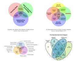 Data Scientist Venn Diagram Five Misconceptions About Data Science Knowing What You Dont Know
