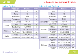 International Value Chart Learnhive Cbse Grade 5 Mathematics Numbers Lessons