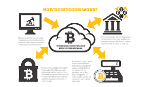 Work Work Does Bitcoin How How Work Bitcoin Does Does Bitcoin How