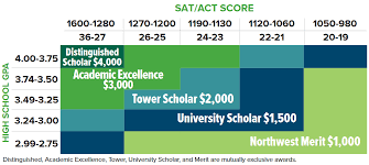 Iowa State Scholarship Chart Financial Assistance
