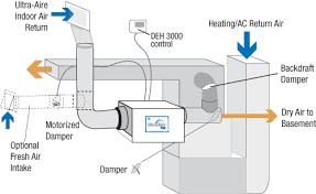 installing a whole house dehumidifier