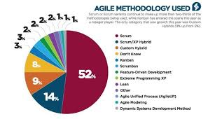 Pie Chart Showing The State Of Agile Survey Adopted From