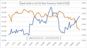 Spot Gold Price Chart Shows Parabolic Climb Amid Plummeting