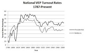Us Voter Turnout Chart Voter Turnout Always Drops Off For Midterm Elections But