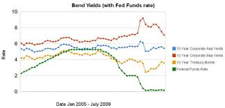 Bond Yields Show Dramatic Increase In Investor Confidence At