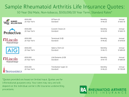 rheumatoid arthritis life insurance quotes