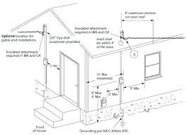 electrical installation house wiring power meter required clearances electrical installation for house wiring ppt