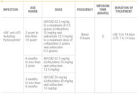 Renal Dosing Chart Pediatric Dosing Avycaz Ceftazidime And Avibactam Hcp Site