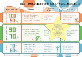 Exercise Heart Rate Chart For Kids Polar Education Solutions Heart Rate Zones Heart Rate