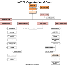 Organizational Chart – Nitha | Northern Inter-Tribal Health Authority