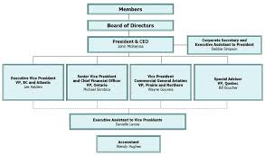 Small Church Organizational Chart Business Organisational Structure Online Charts Collection