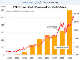 Gld Etf Stock Chart Ron Paul Forums Liberty Forest