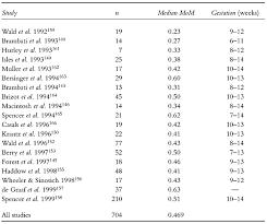 Fetal Heart Rate Week By Week Chart 38 Symbolic Normal Fetal Heart Rate Chart
