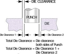 Punch Clearance Chart Die Clearance Mate