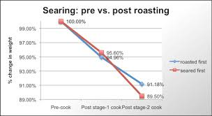 Prime Rib Roast Time Chart How To Cook A Perfect Prime Rib The Food Lab Serious Eats