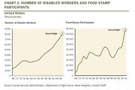 Welfare Chart By State Two Charts Exposing Americas Record Shadow Welfare State