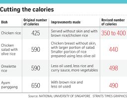 On The Menu Healthier Meals Across Nus Campus Singapore News Top