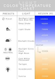 Camera White Balance Chart Everything You Need To Know About White Balance