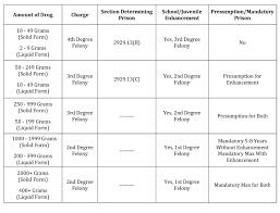 Ovi Ohio Penalty Chart Prosvsgijoes Org