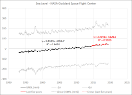 Sea Level Rise Alarmist Agitprop Watts Up With That