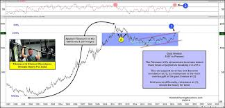 Gold Price Momentum Most Overbought In 8 Years See It Market