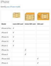 Maybe you would like to learn more about one of these? Sim Card Sizes Datago