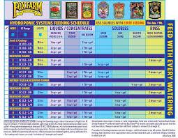 Fox Farm Nutrient Chart Nutrient Schedules Www Weedguru Com