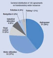causes of water shortage essay   plantop com brcauses of water shortage essay causes of water shortage essay