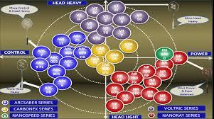 Yonex Racquet Chart 2013 Yonex Badminton Rackets Matrix Updated 2013 Khelmart