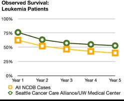 Leukemia Survival Rates Seattle Cancer Care Alliance