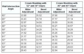 Miter Saw Crown Molding Chart Cutting Crown Flat Salud7 Co