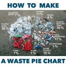 How To Make Chart On Pollution