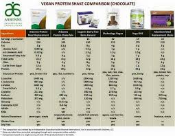 Protein Powder Comparison Chart A Comparison Chart Between Arbonnes Protein Meal