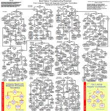 Computer Troubleshooting Chart Computer Repair With Diagnostic Flowcharts Third Edition