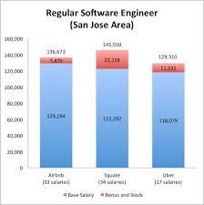 regular engineer startups san jose