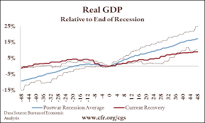 Historical Context Chart Quarterly Update The U S Economic Recovery In Historical