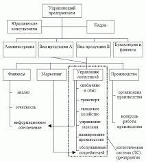 НОУ ИНТУИТ Лекция Организационно экономическая система  Организационнофункциональная структура предприятия выпускающего различные виды продукции