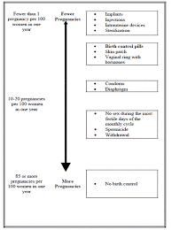Birth Control Pill Types Chart Yasmin Drospirenone And Ethinyl Estradiol Uses Dosage