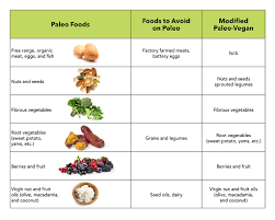 Pea Protein And The Paleo Diet Nuzest Usa