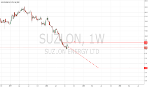 Suzlon Stock Price Chart Suzlon Stock Price And Chart Nse Suzlon Tradingview India
