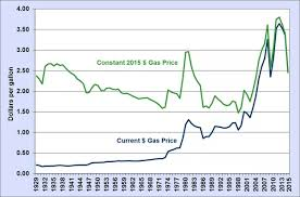 What Was The Highest Gas Price In The Us At Any Time In